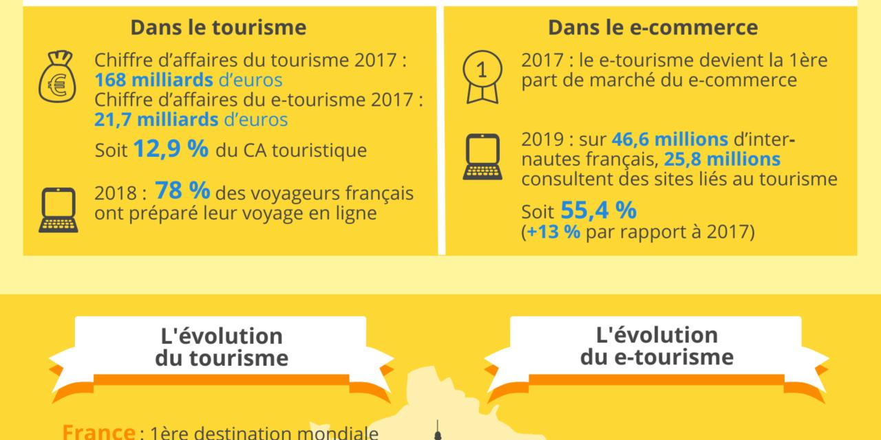 Le Tourisme, un secteur d'avenir qui recrute!